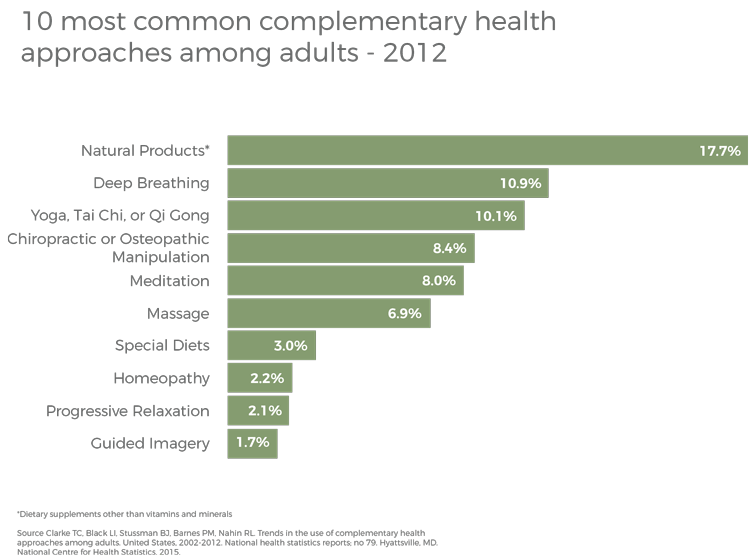 complementary health approaches graph
