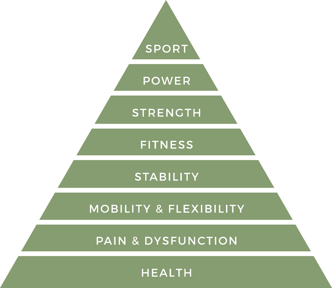 performance pyramid